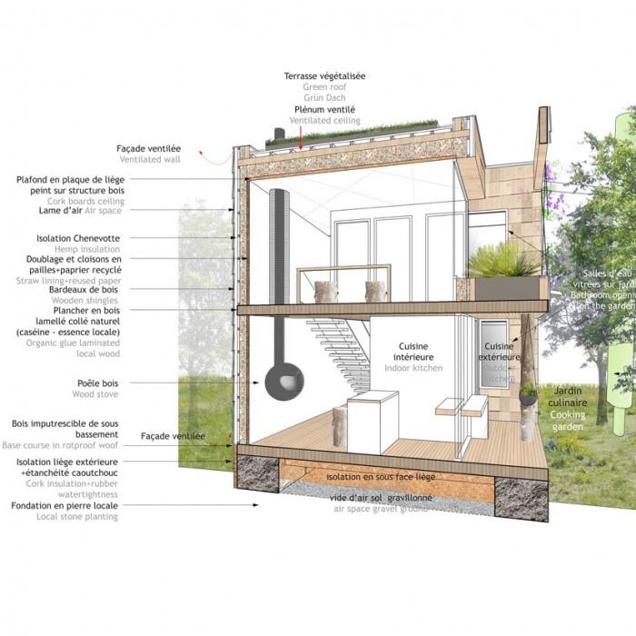 Maison écologique In and Out : COUPE DE PRINCIPEdim
